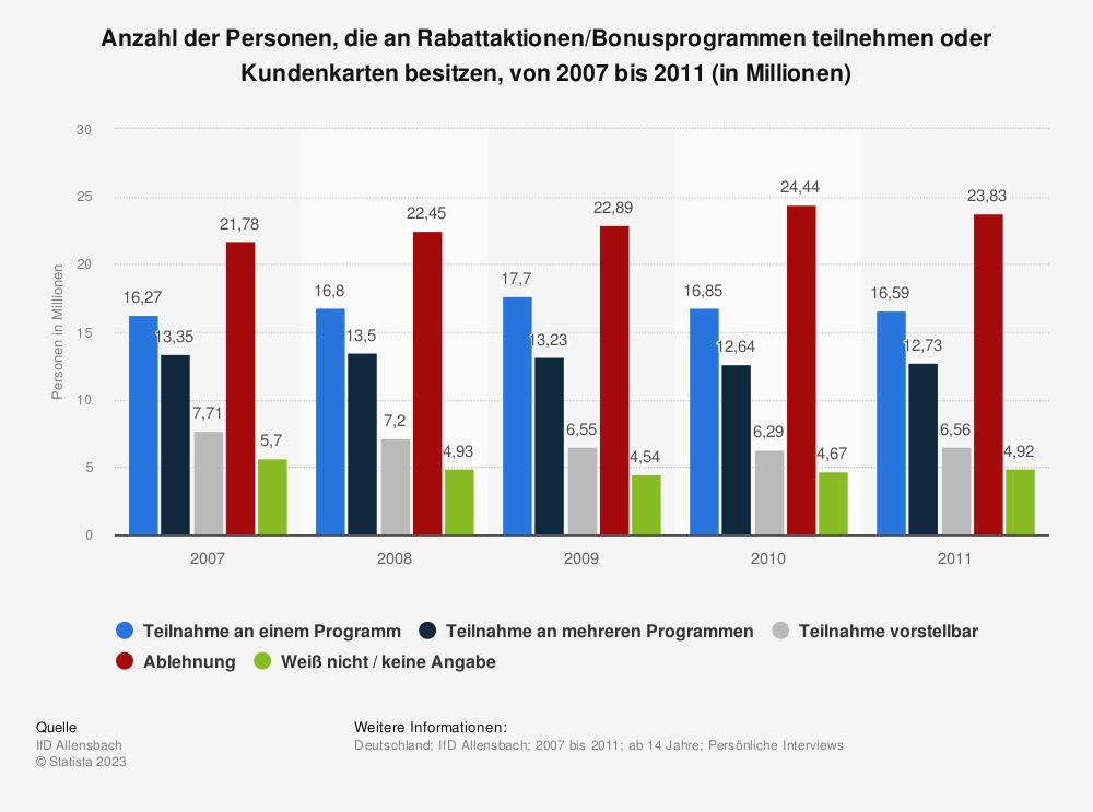 Statistik: Anzahl der Personen, die an Rabattaktionen/Bonusprogrammen teilnehmen oder Kundenkarten besitzen, von 2007 bis 2011 (in Millionen) | Statista