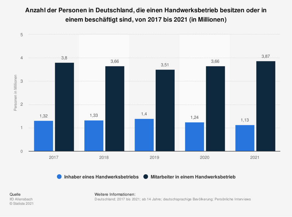 Statistik: Anzahl der Personen in Deutschland, die einen Handwerksbetrieb besitzen oder in einem beschäftigt sind, von 2015 bis 2019 (in Millionen) | Statista