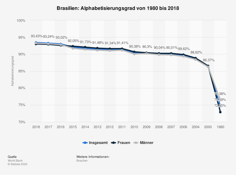 Statistik: Brasilien: Alphabetisierungsgrad von 1980 bis 2015   Statista