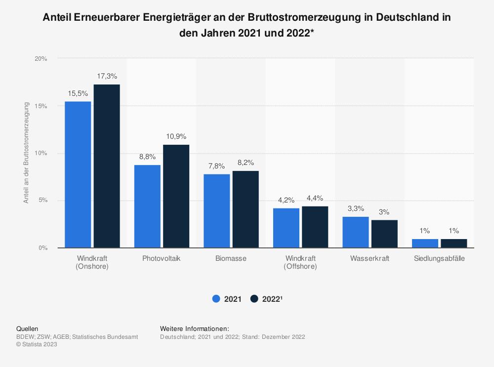 Statistik: Anteil Erneuerbarer Energieträger an der Bruttostromerzeugung in Deutschland in den Jahren 2017 und 2018* | Statista