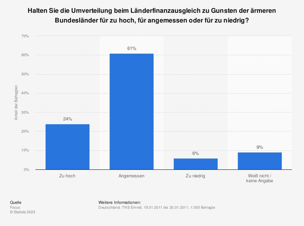 Statistik: Halten Sie die Umverteilung beim Länderfinanzausgleich zu Gunsten der ärmeren Bundesländer für zu hoch, für angemessen oder für zu niedrig?   Statista