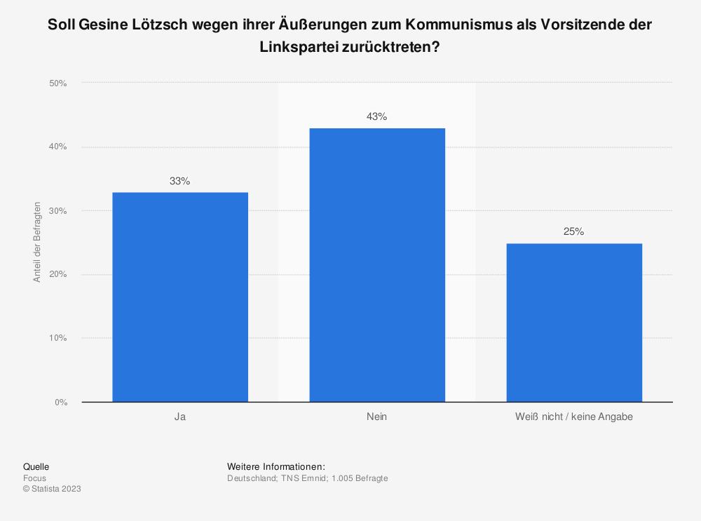 Statistik: Soll Gesine Lötzsch wegen ihrer Äußerungen zum Kommunismus als Vorsitzende der Linkspartei zurücktreten? | Statista