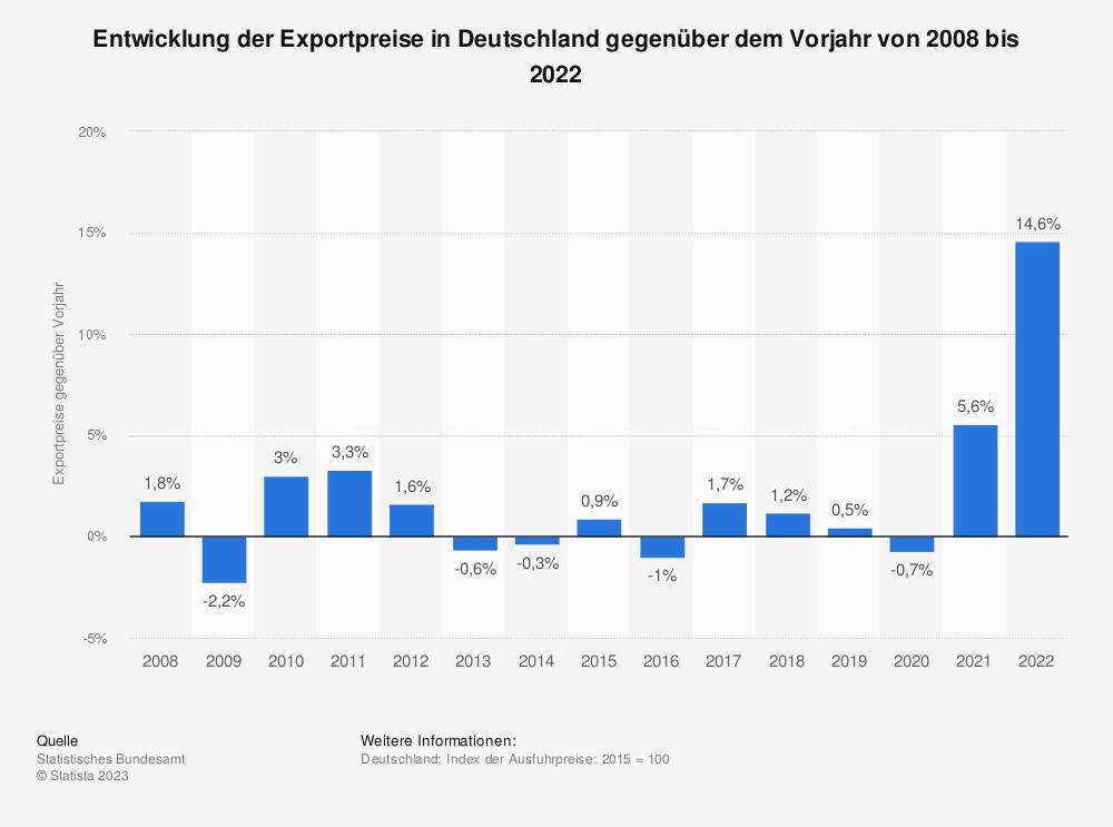 Statistik: Entwicklung der Exportpreise in Deutschland gegenüber dem Vorjahr von 2006 bis 2018 | Statista