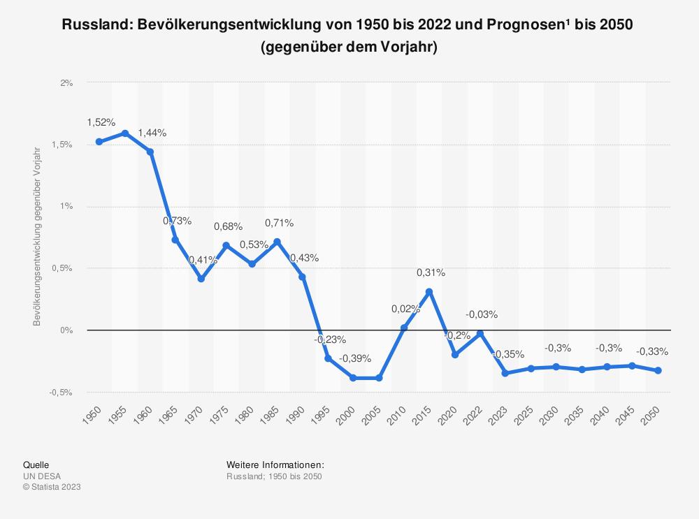 Statistik: Russland: Bevölkerungsentwicklung von 2009 bis 2019 (gegenüber dem Vorjahr) | Statista