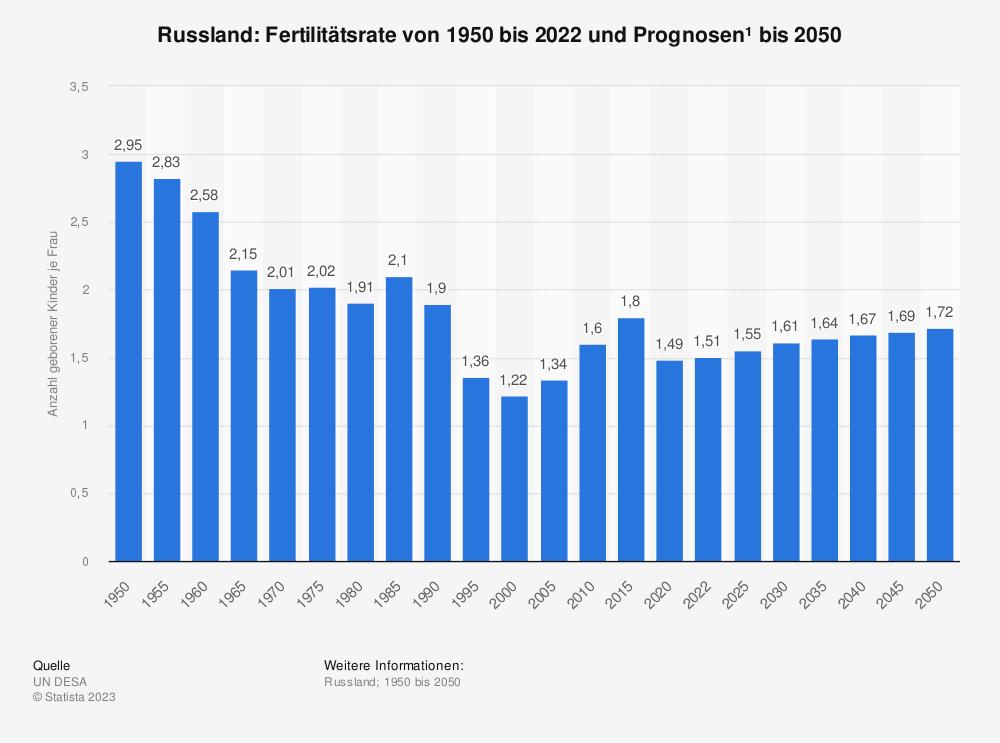 Statistik: Russland: Fertilitätsrate von 2006 bis 2016 | Statista