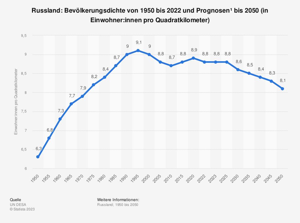 Statistik: Russland: Bevölkerungsdichte von 2007 bis 2017 (in Einwohner pro Quadratkilometer) | Statista
