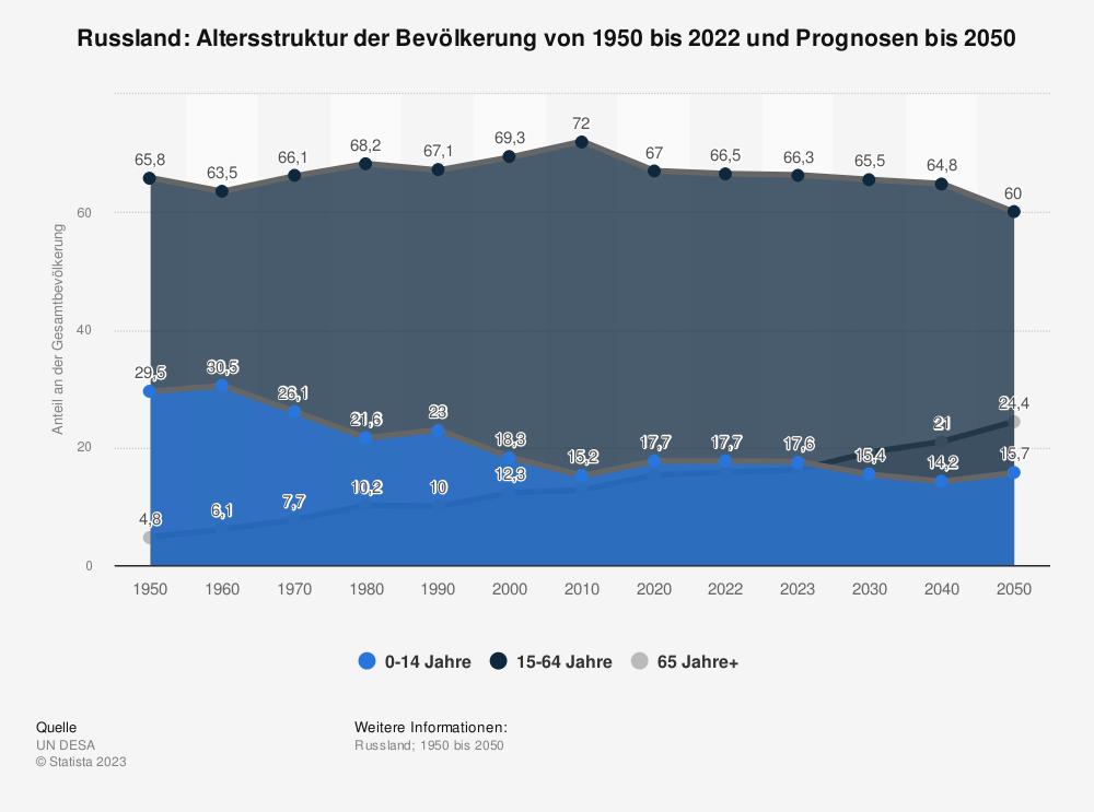 Statistik: Russland: Altersstruktur von 2009 bis 2019 | Statista