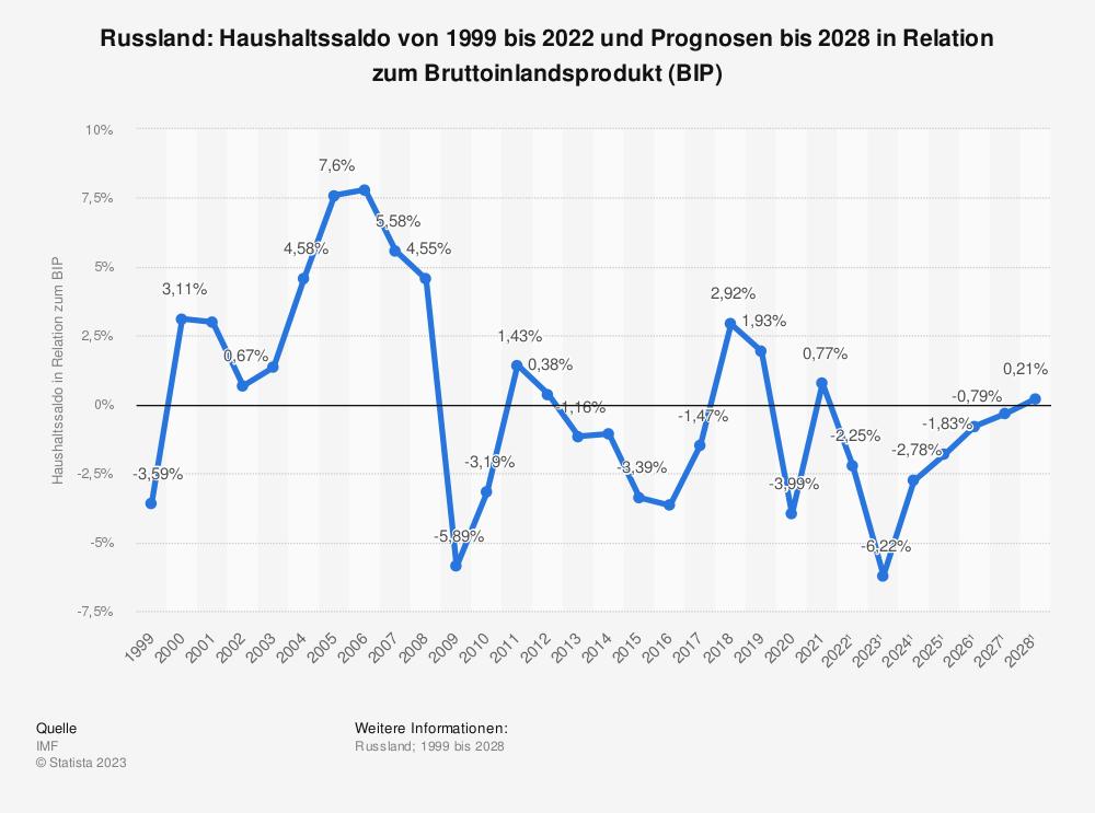 Statistik: Russland: Haushaltssaldo von 2008 bis 2018 in Relation zum Bruttoinlandsprodukt (BIP) | Statista