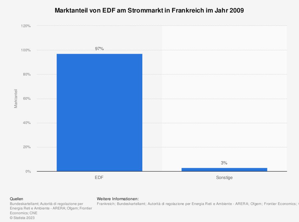Statistik: Marktanteil von EDF am Strommarkt in Frankreich im Jahr 2009 | Statista