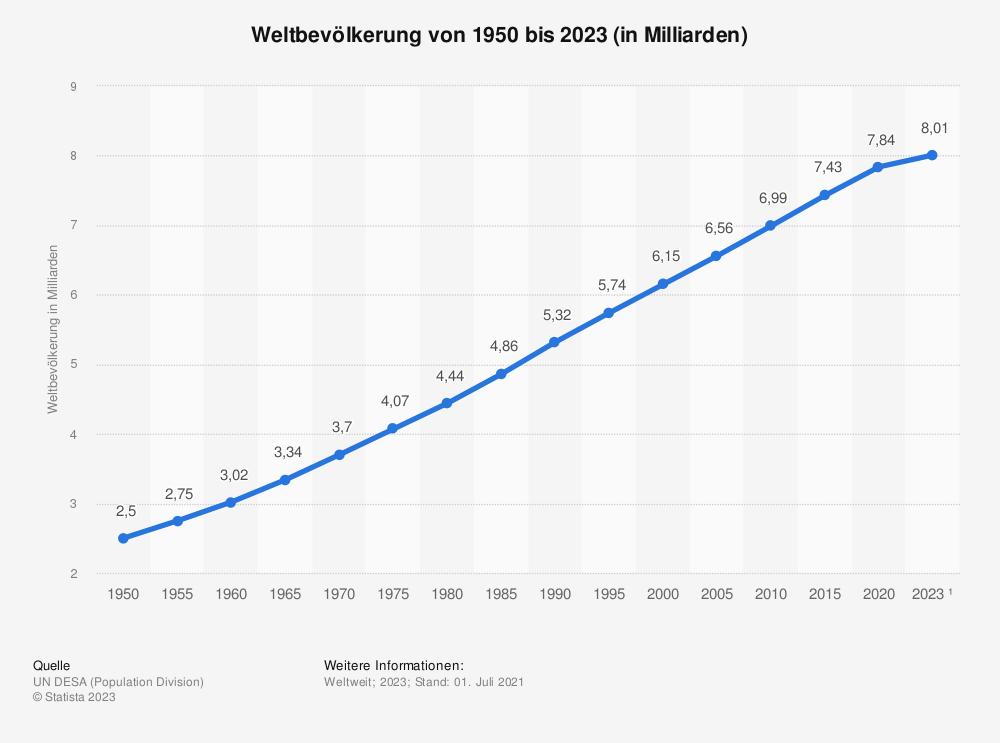 Statistik: Weltbevölkerung - Entwicklung der Weltbevölkerung von 1950 bis 2020 (in Milliarden Einwohner) | Statista
