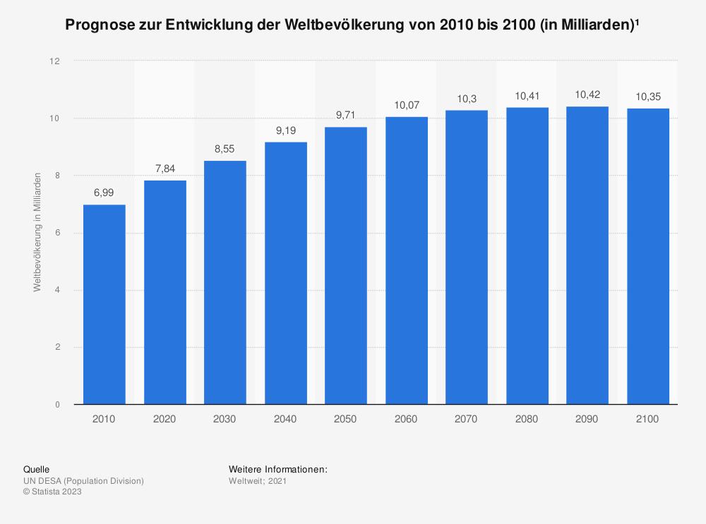 Statistik: Prognose zur Entwicklung der Weltbevölkerung von 2010 bis 2100 (in Milliarden)* | Statista