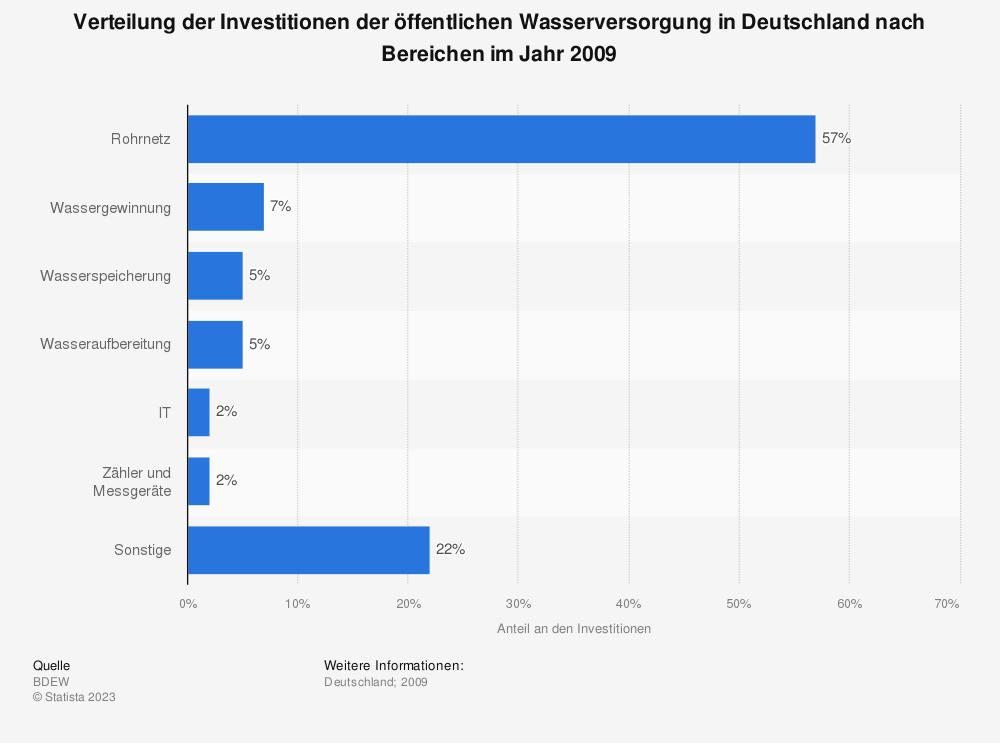 Statistik: Verteilung der Investitionen der öffentlichen Wasserversorgung in Deutschland nach Bereichen im Jahr 2009 | Statista