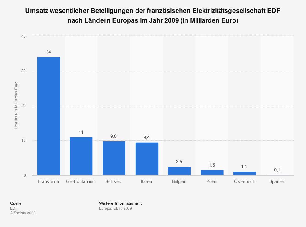 Statistik: Umsatz wesentlicher Beteiligungen der französischen Elektrizitätsgesellschaft EDF nach Ländern Europas im Jahr 2009 (in Milliarden Euro) | Statista