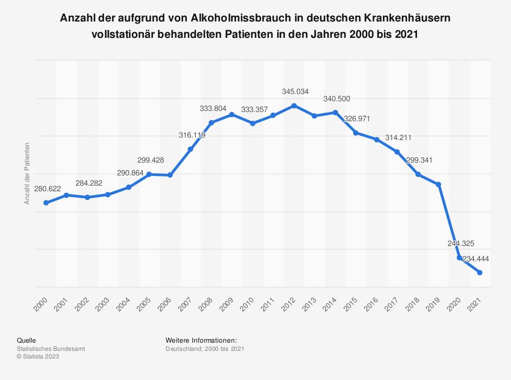 Statistik: Anzahl der aufgrund von Alkoholmissbrauch in deutschen Krankenhäusern vollstationär behandelten Patienten in den Jahren 2000 bis 2017 | Statista