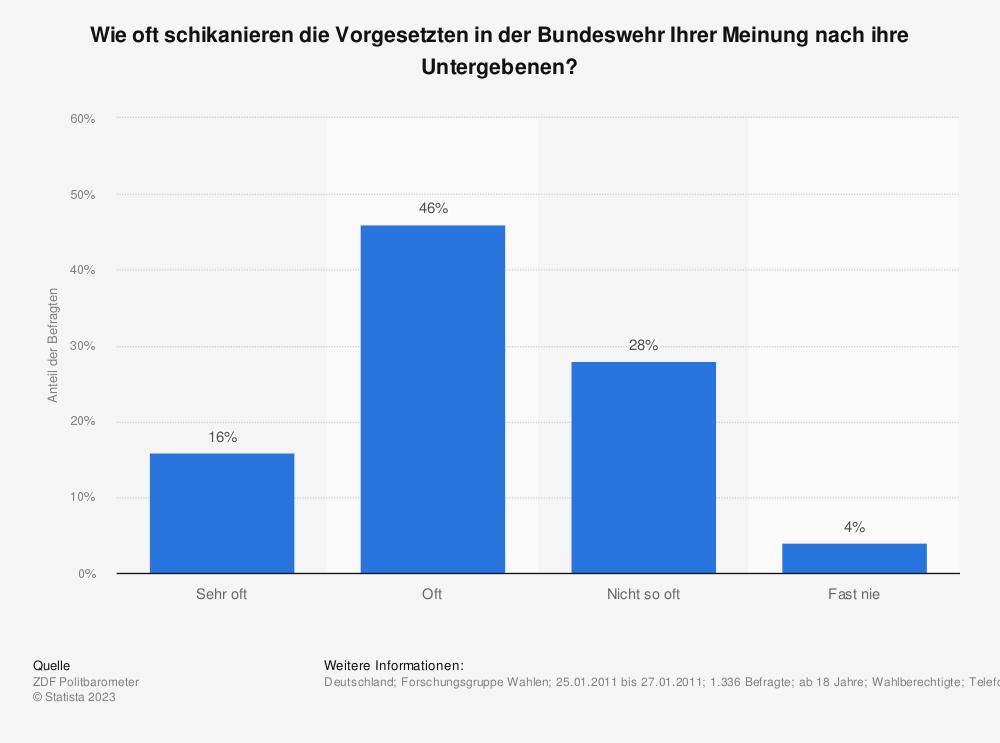 Statistik: Wie oft schikanieren die Vorgesetzten in der Bundeswehr Ihrer Meinung nach ihre Untergebenen? | Statista