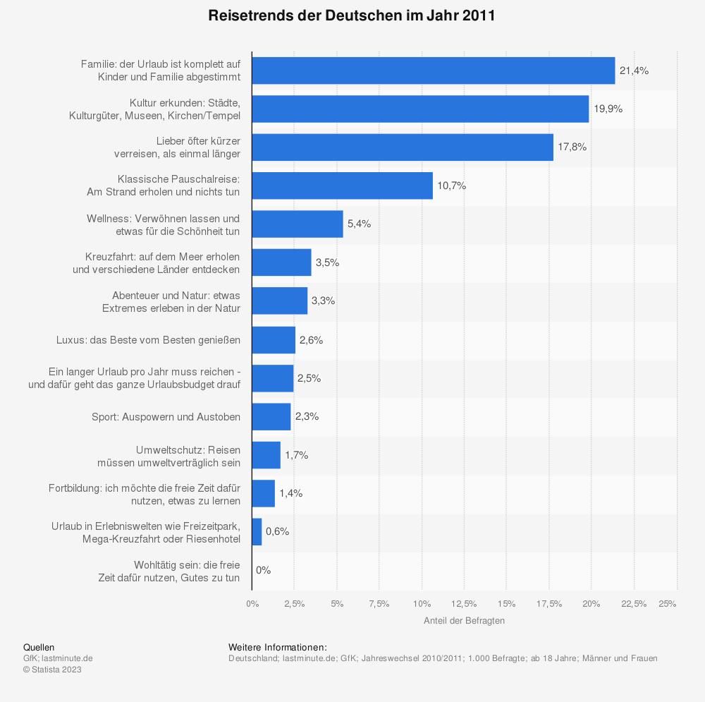 Statistik: Reisetrends der Deutschen im Jahr 2011 | Statista