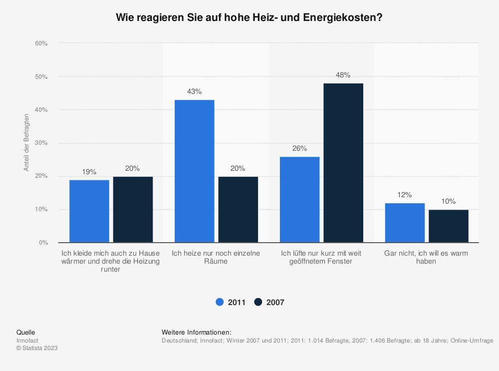 Statistik: Wie reagieren Sie auf hohe Heiz- und Energiekosten? | Statista