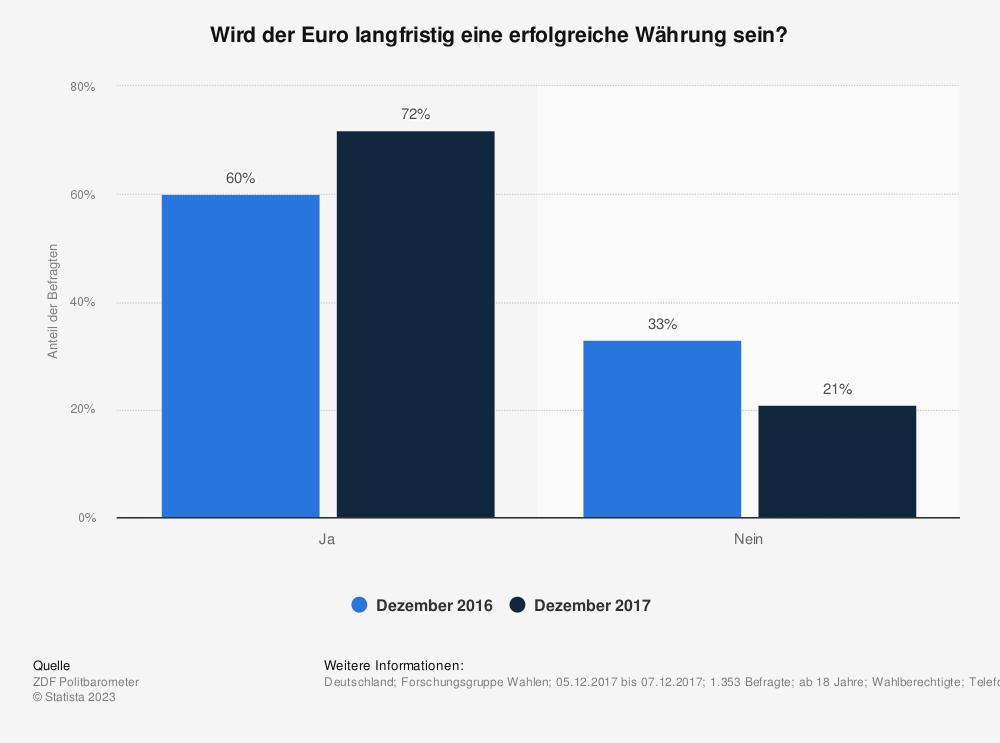 Statistik: Wird der Euro langfristig eine erfolgreiche Währung sein? | Statista