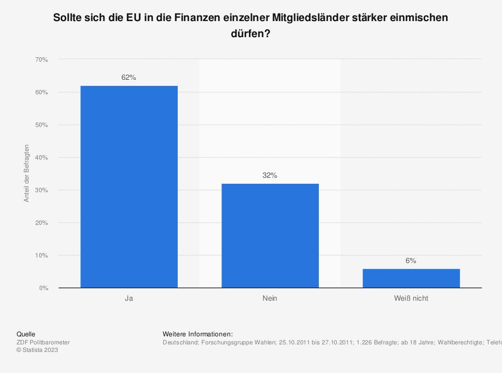 Statistik: Sollte sich die EU in die Finanzen einzelner Mitgliedsländer stärker einmischen dürfen? | Statista