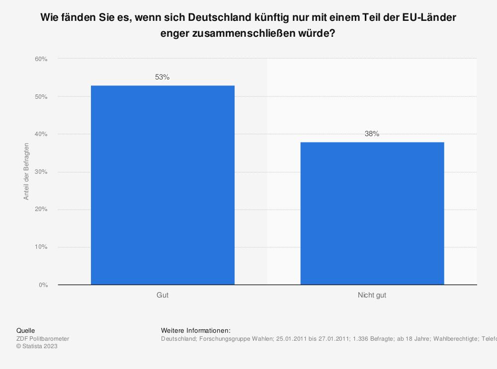 Statistik: Wie fänden Sie es, wenn sich Deutschland künftig nur mit einem Teil der EU-Länder enger zusammenschließen würde? | Statista