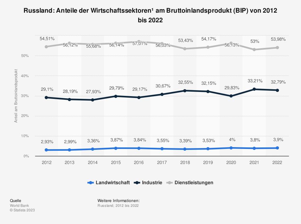 Statistik: Russland: Anteile der Wirtschaftssektoren* am Bruttoinlandsprodukt (BIP) von 2007 bis 2017 | Statista