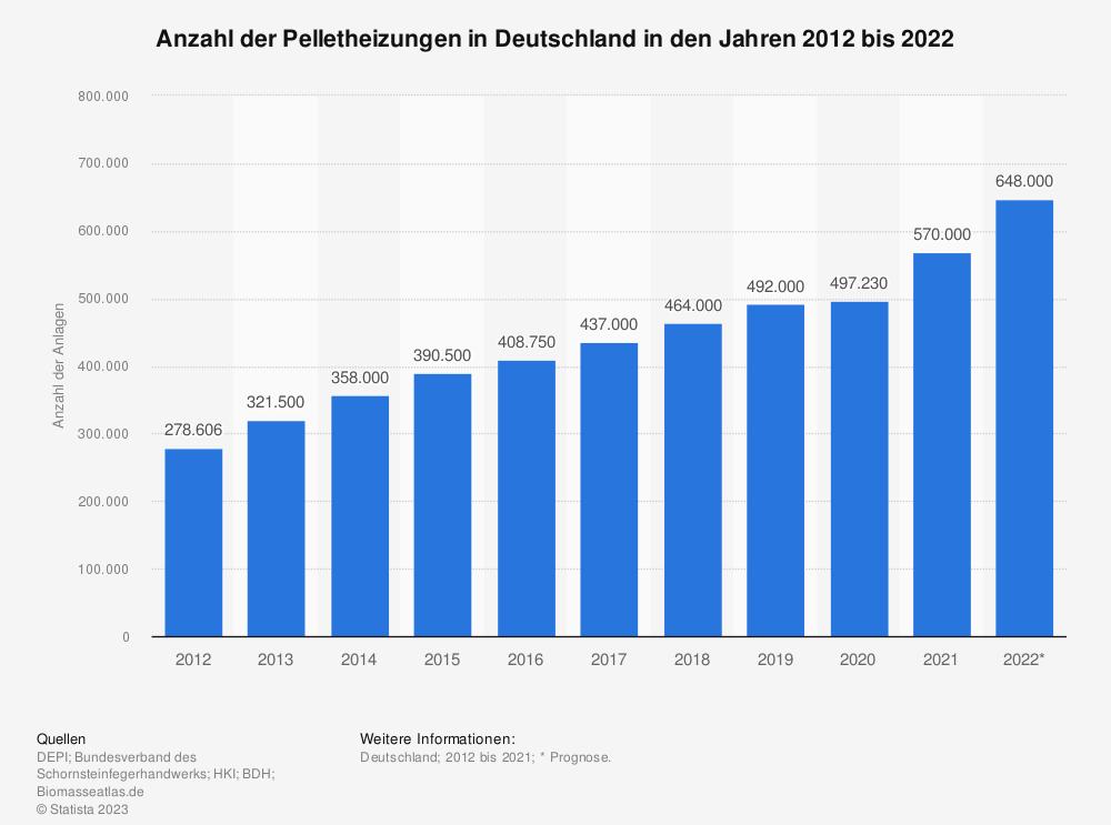 Statistik: Anzahl der Pelletheizungen in Deutschland in den Jahren 2012 bis 2020 | Statista