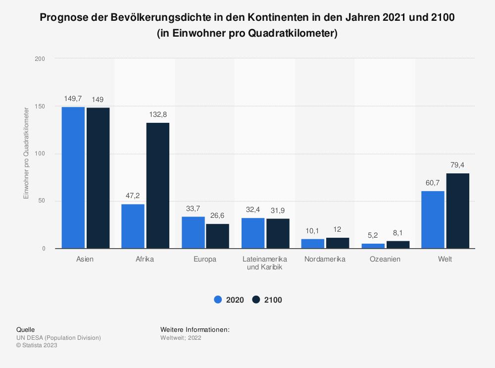 Statistik: Prognose der Bevölkerungsdichte in den Kontinenten in den Jahren 2020 und 2100 (in Einwohner pro Quadratkilometer) | Statista