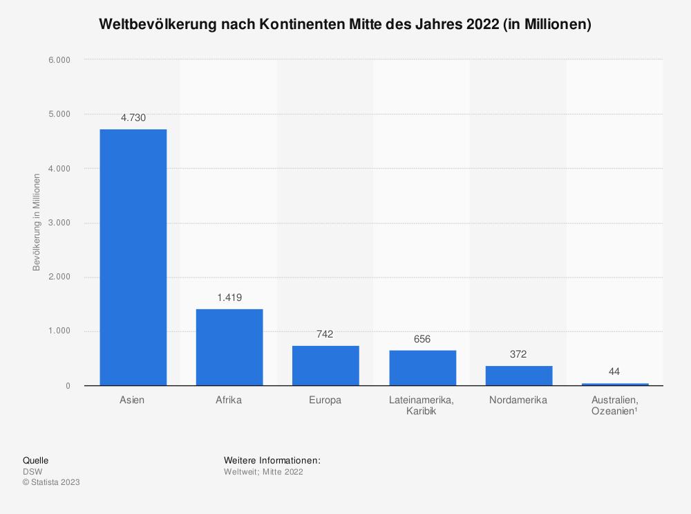 Statistik: Weltbevölkerung nach Kontinenten Mitte des Jahres 2018 (in Millionen) | Statista