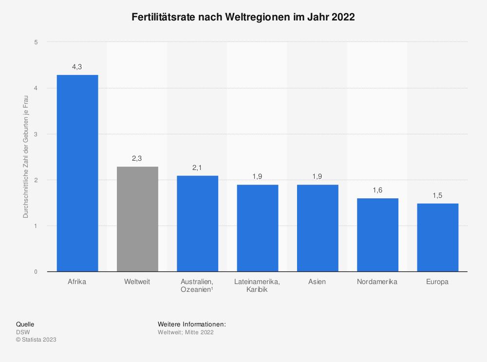 Statistik: Fertilitätsrate nach Weltregionen im Jahr 2018 | Statista