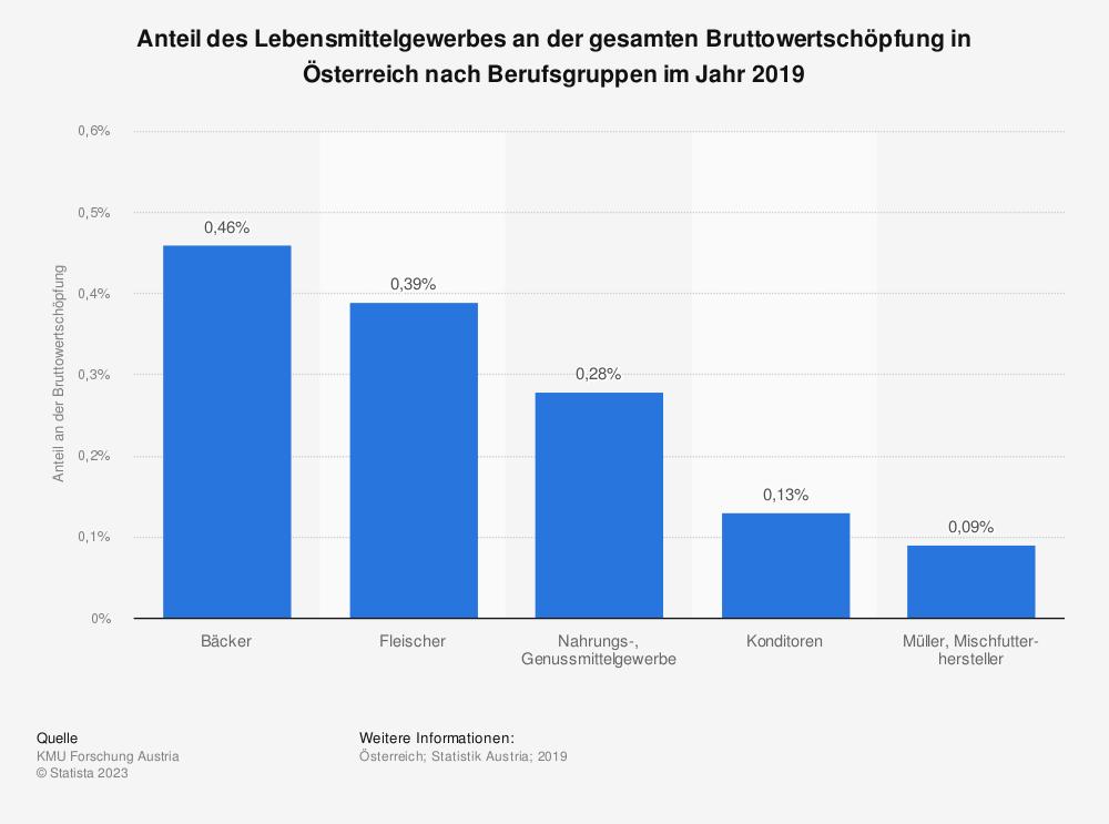 Statistik: Anteil des Lebensmittelgewerbes an der gesamten Bruttowertschöpfung in Österreich nach Berufsgruppen im Jahr 2018 | Statista