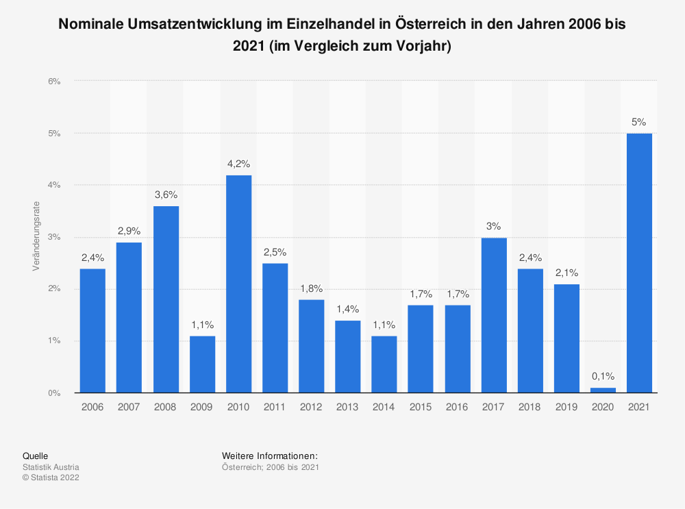 Statistik: Nominale Umsatzentwicklung im Einzelhandel in Österreich in den Jahren 2006 bis 2020 (im Vergleich zum Vorjahr) | Statista