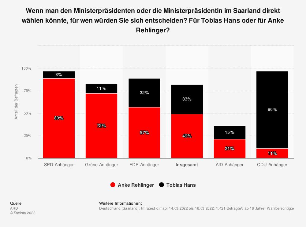 Statistik: Wenn man die Ministerpräsidentin des Saarlands direkt wählen könnte, für wen würden Sie sich entscheiden: für Tobias Hans oder Anke Rehlinger? | Statista
