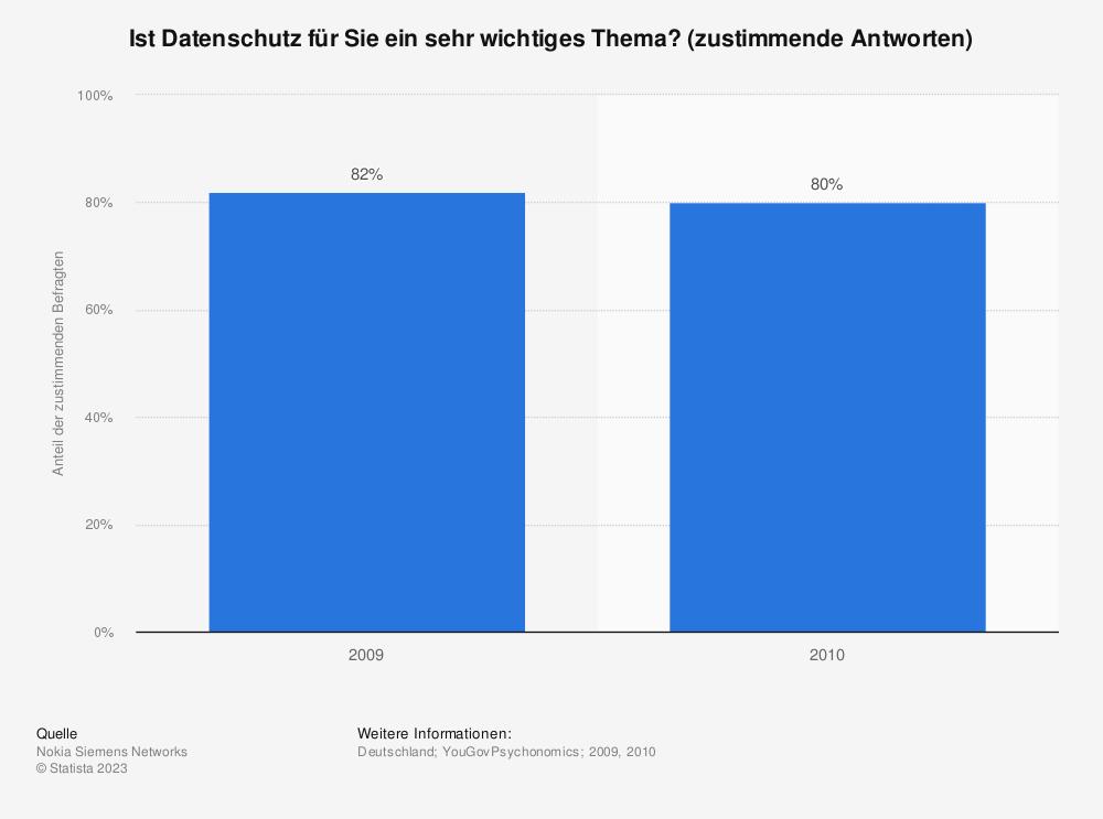 Statistik: Ist Datenschutz für Sie ein sehr wichtiges Thema? (zustimmende Antworten) | Statista