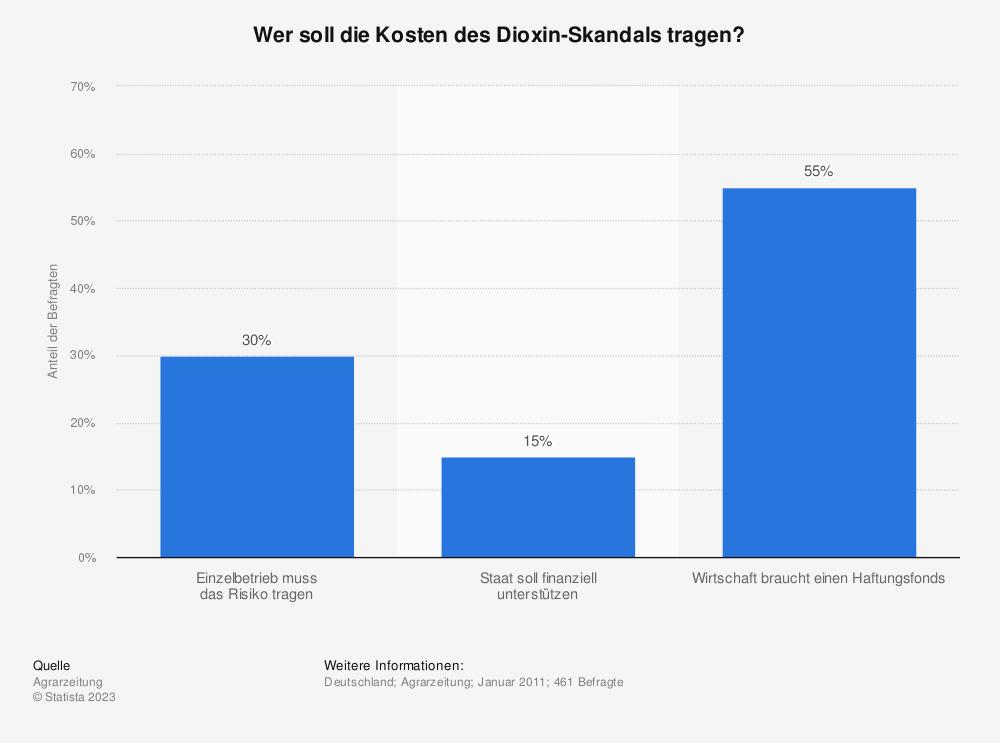 Statistik: Wer soll die Kosten des Dioxin-Skandals tragen? | Statista