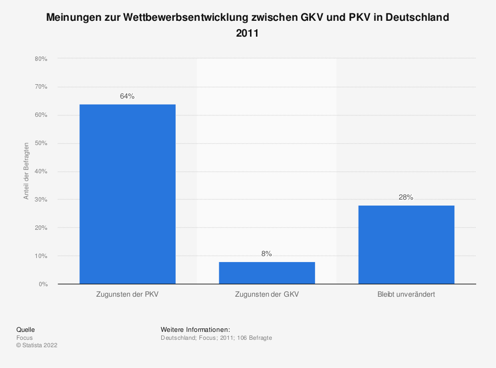 Statistik: Meinungen zur Wettbewerbsentwicklung zwischen GKV und PKV in Deutschland 2011 | Statista