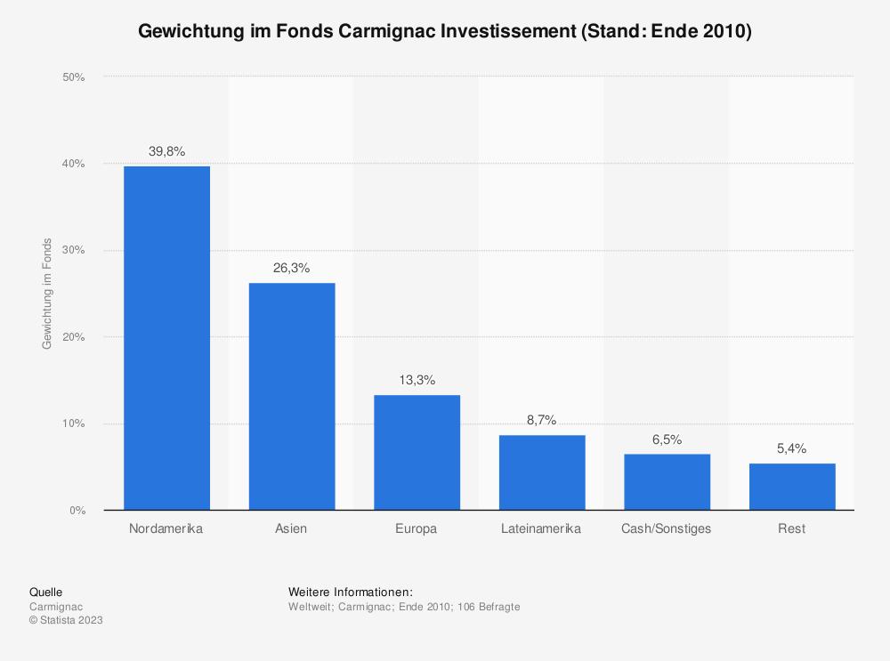 Statistik: Gewichtung im Fonds Carmignac Investissement (Stand: Ende 2010) | Statista
