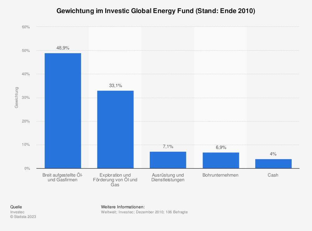 Statistik: Gewichtung im Investic Global Energy Fund (Stand: Ende 2010) | Statista