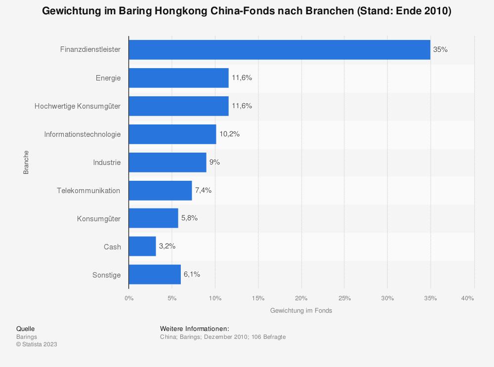 Statistik: Gewichtung im Baring Hongkong China-Fonds nach Branchen (Stand: Ende 2010) | Statista