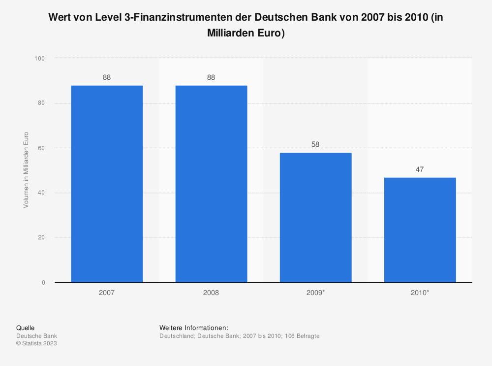Statistik: Wert von Level 3-Finanzinstrumenten der Deutschen Bank von 2007 bis 2010 (in Milliarden Euro) | Statista