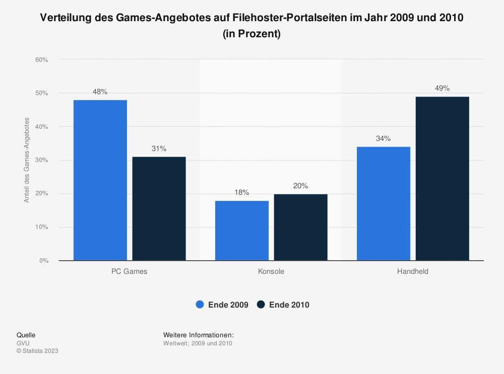 Statistik: Verteilung des Games-Angebotes auf Filehoster-Portalseiten im Jahr 2009 und 2010 (in Prozent) | Statista