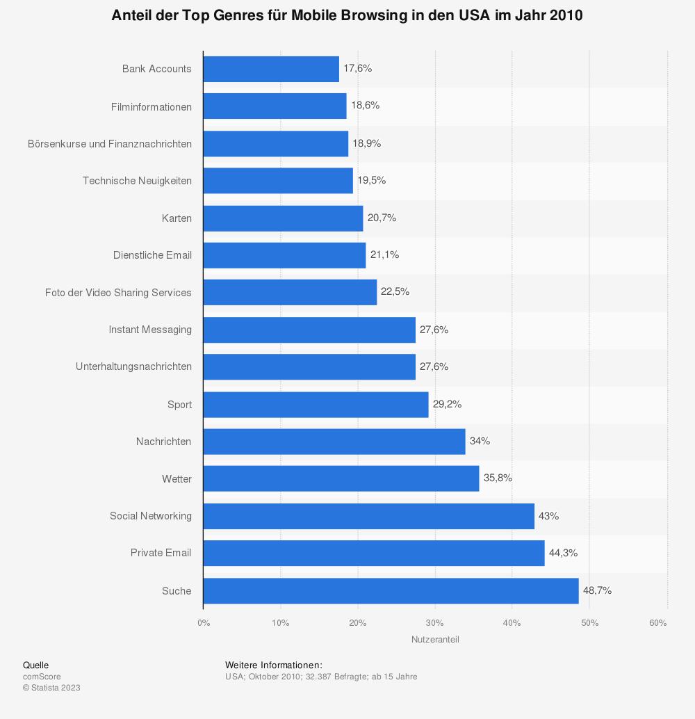 Statistik: Anteil der Top Genres für Mobile Browsing in den USA im Jahr 2010  | Statista