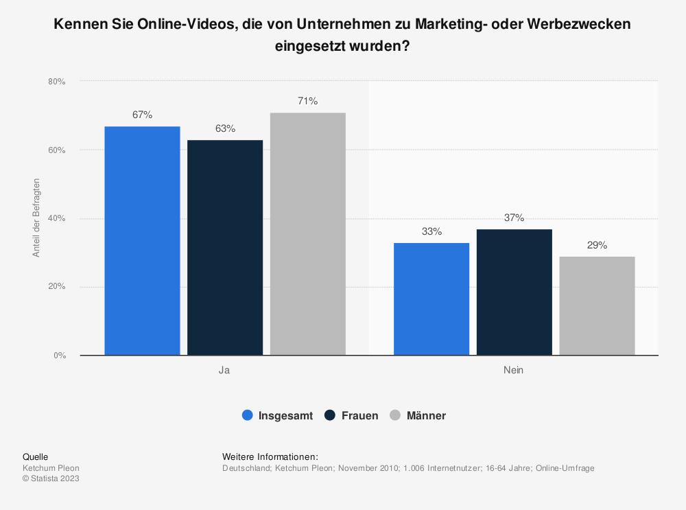 Statistik: Kennen Sie Online-Videos, die von Unternehmen zu Marketing- oder Werbezwecken eingesetzt wurden? | Statista