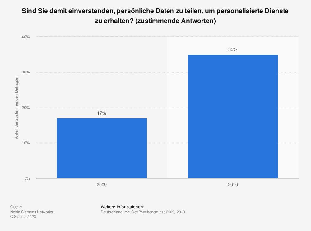 Statistik: Sind Sie damit einverstanden, persönliche Daten zu teilen, um personalisierte Dienste zu erhalten? (zustimmende Antworten) | Statista