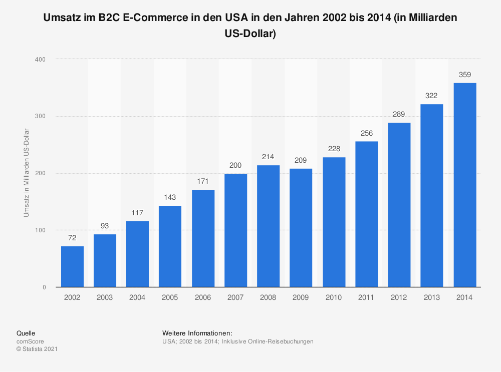 Statistik: Umsatz im B2C E-Commerce in den USA  in den Jahren 2002 bis 2014 (in Milliarden US-Dollar) | Statista
