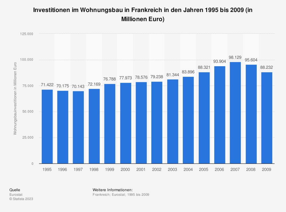 Statistik: Investitionen im Wohnungsbau in Frankreich in den Jahren 1995 bis 2009 (in Millionen Euro) | Statista