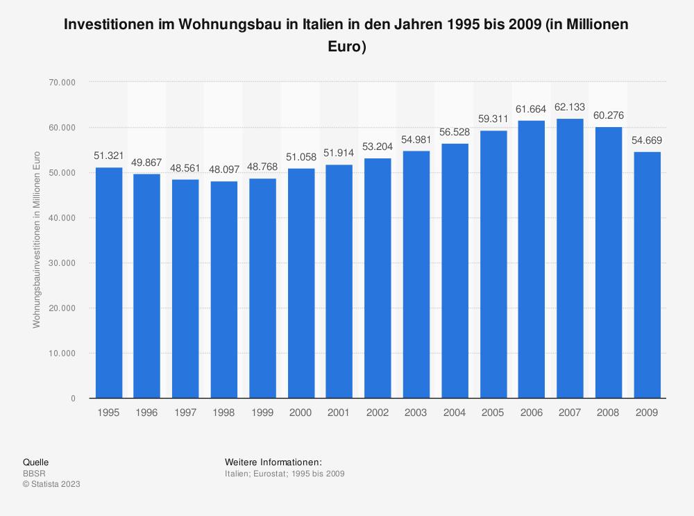 Statistik: Investitionen im Wohnungsbau in Italien in den Jahren 1995 bis 2009 (in Millionen Euro) | Statista