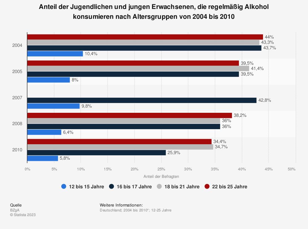 Statistik: Anteil der Jugendlichen und jungen Erwachsenen, die regelmäßig Alkohol konsumieren nach Altersgruppen von 2004 bis 2010 | Statista