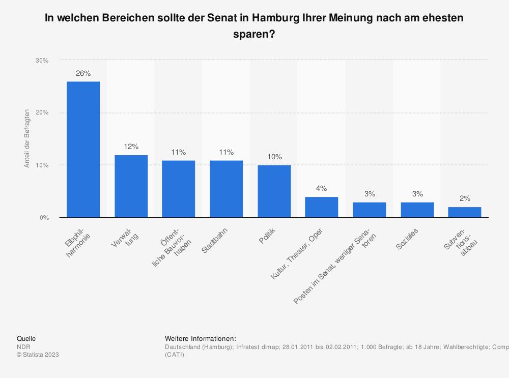 Statistik: In welchen Bereichen sollte der Senat in Hamburg Ihrer Meinung nach am ehesten sparen? | Statista