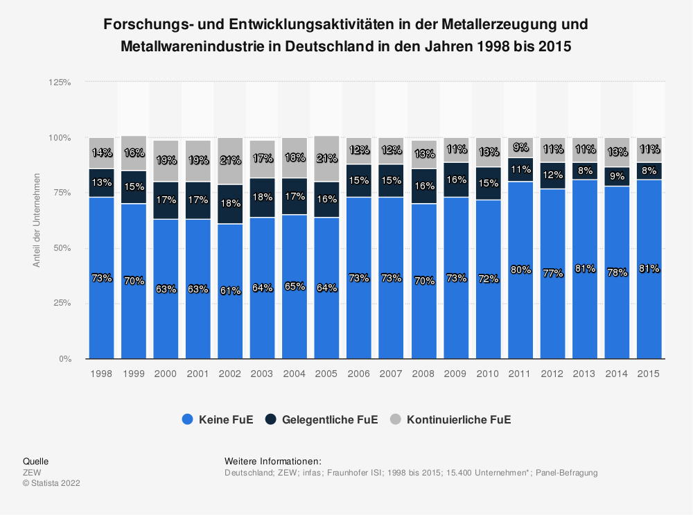 Statistik: Forschungs- und Entwicklungsaktivitäten in der Metallerzeugung und Metallwarenindustrie in Deutschland in den Jahren 1998 bis 2015 | Statista