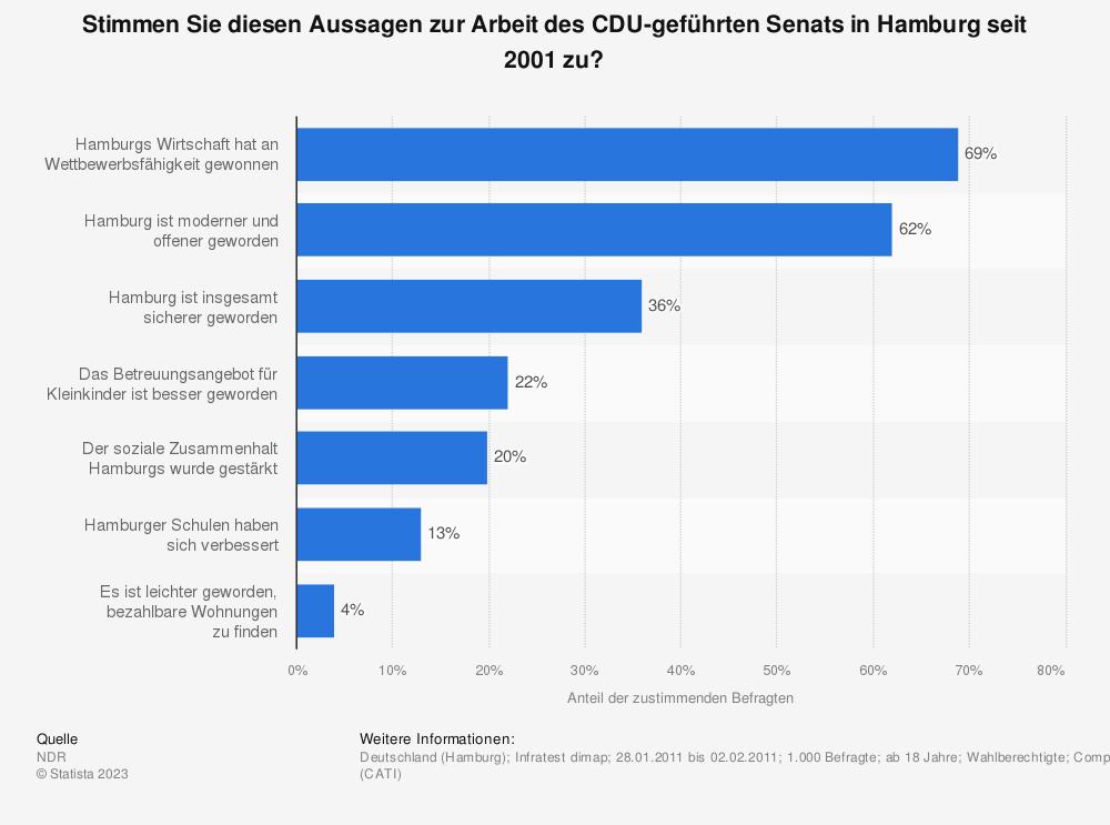 Statistik: Stimmen Sie diesen Aussagen zur Arbeit des CDU-geführten Senats in Hamburg seit 2001 zu? | Statista